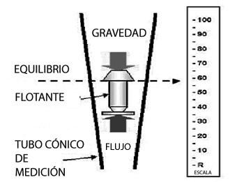 Rotametros principio de medicion